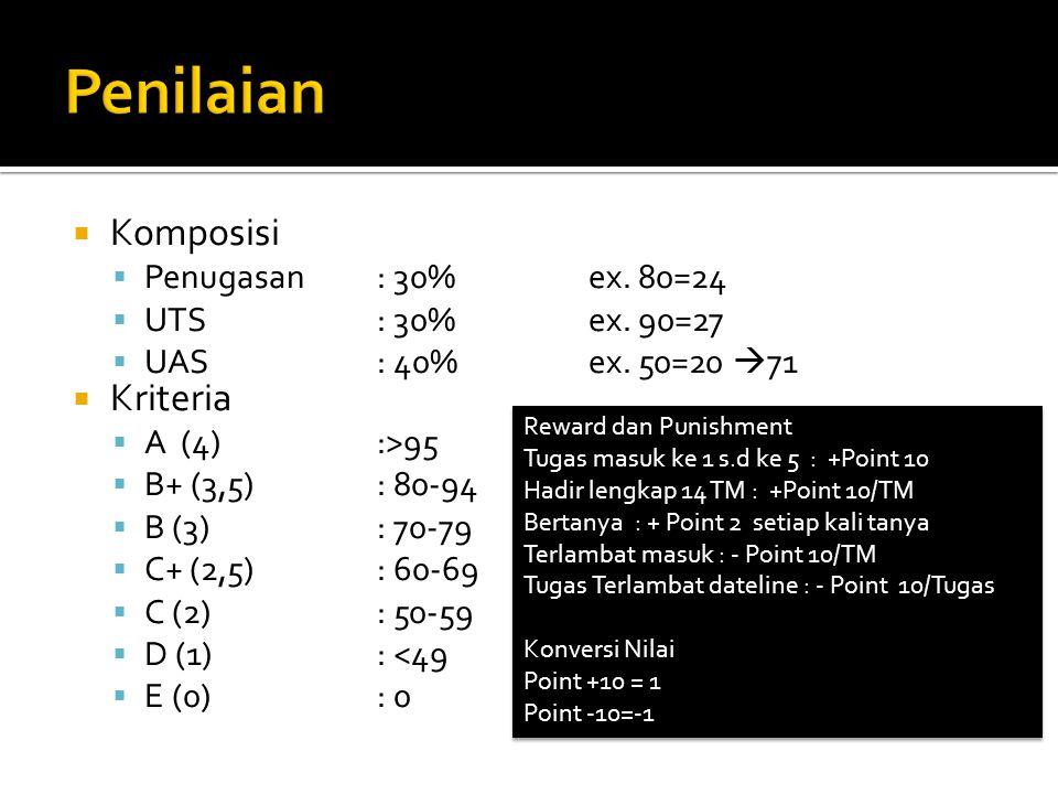 Penilaian Komposisi Kriteria Penugasan : 30% ex. 80=24