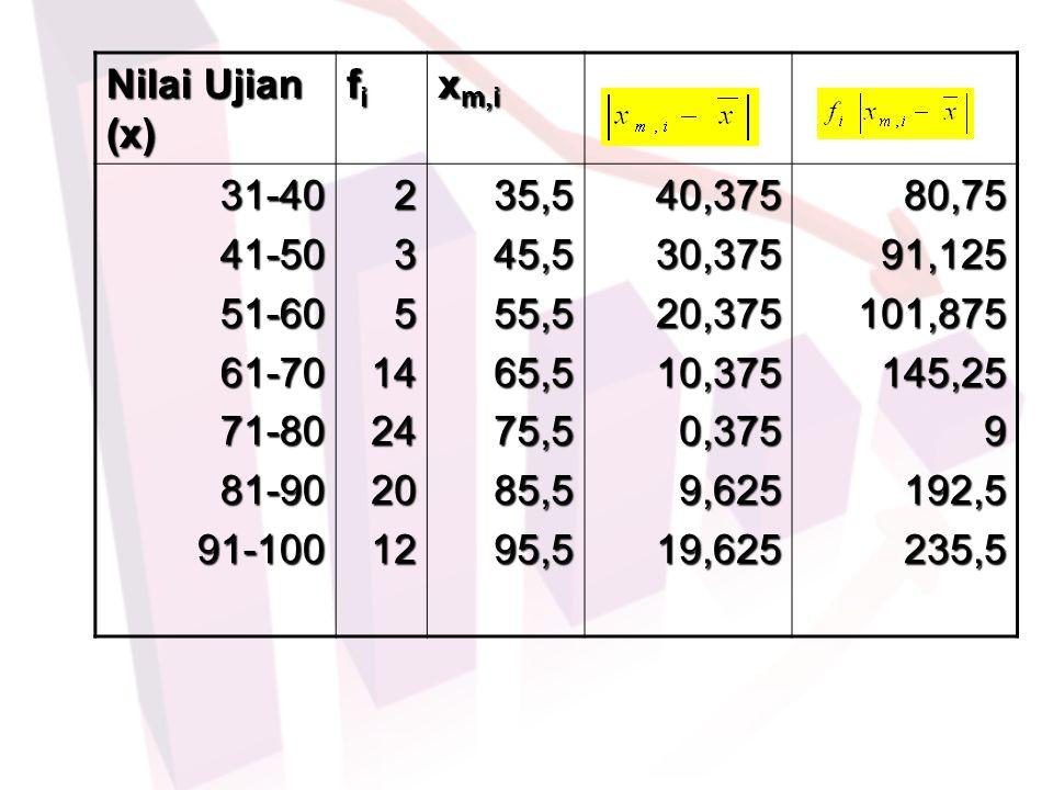 Nilai Ujian (x) fi. xm,i. 31-40. 41-50. 51-60. 61-70. 71-80. 81-90. 91-100. 2. 3. 5. 14.