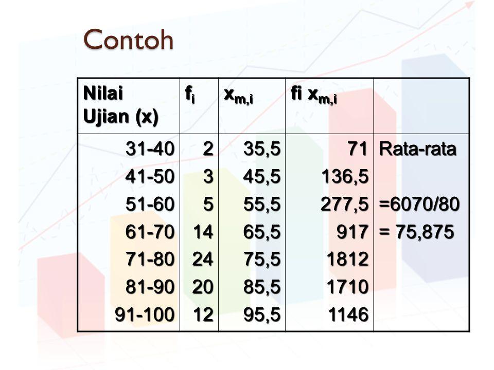 Contoh Nilai Ujian (x) fi xm,i fi xm,i 31-40 41-50 51-60 61-70 71-80