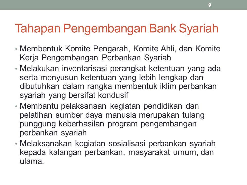Tahapan Pengembangan Bank Syariah