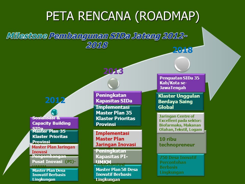 PETA RENCANA (ROADMAP)