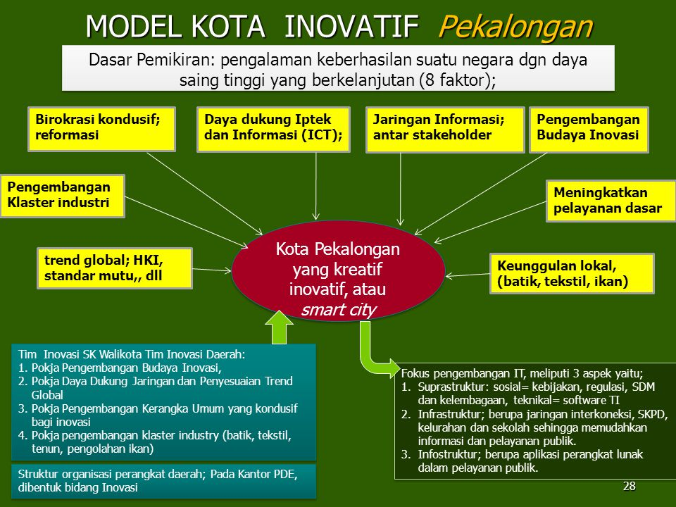MODEL KOTA INOVATIF Pekalongan