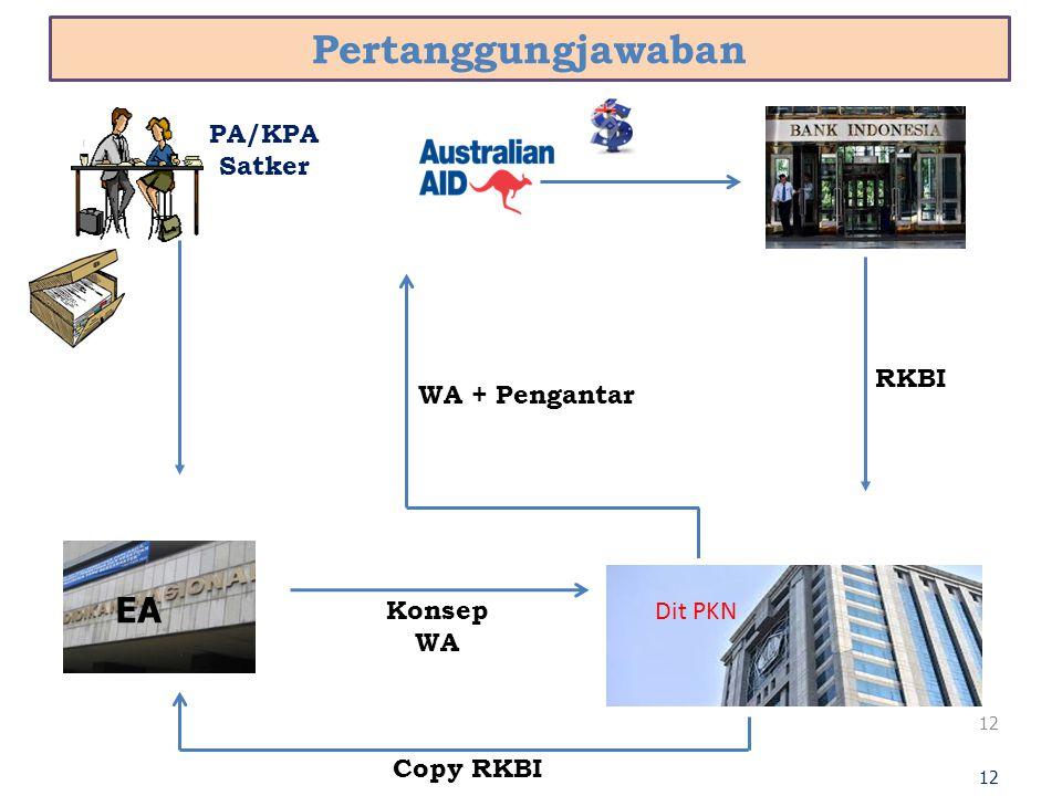Pertanggungjawaban EA EA PA/KPA Satker RKBI WA + Pengantar Dit PKN