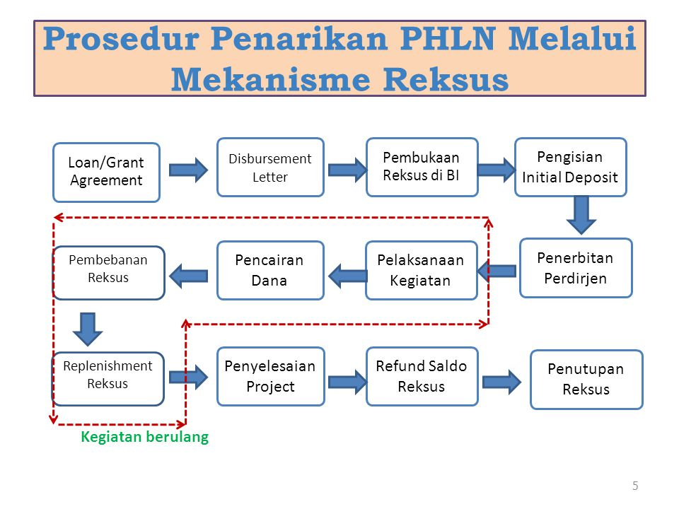 Prosedur Penarikan PHLN Melalui Mekanisme Reksus