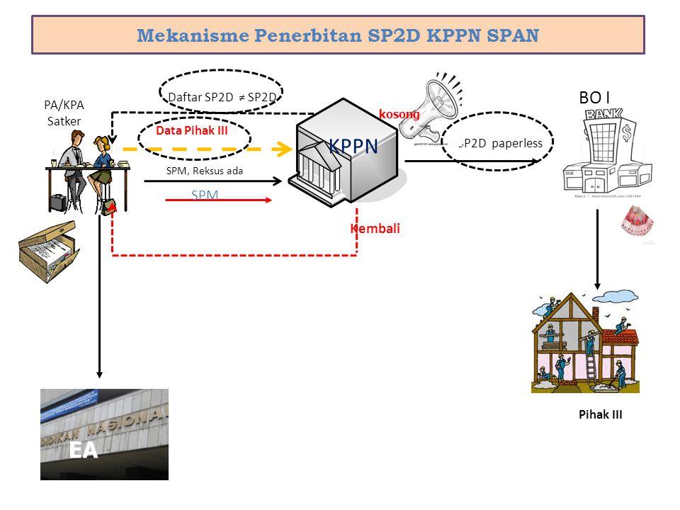 Mekanisme Penerbitan SP2D KPPN SPAN