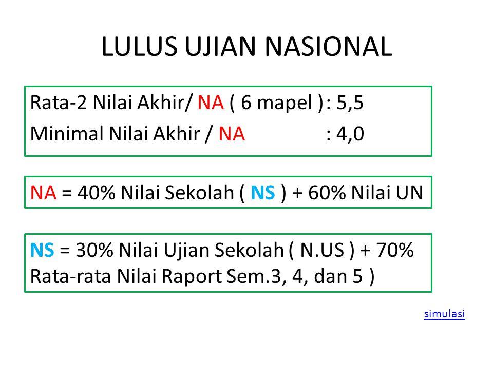 LULUS UJIAN NASIONAL Rata-2 Nilai Akhir/ NA ( 6 mapel ) : 5,5 Minimal Nilai Akhir / NA : 4,0 NA = 40% Nilai Sekolah ( NS ) + 60% Nilai UN.