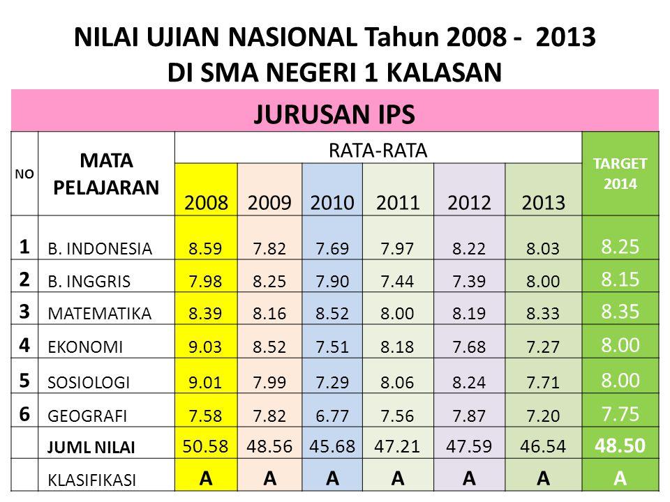 NILAI UJIAN NASIONAL Tahun 2008 - 2013