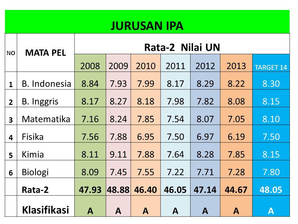 JURUSAN IPA Rata-2 Nilai UN Klasifikasi MATA PEL 2008 2009 2010 2011