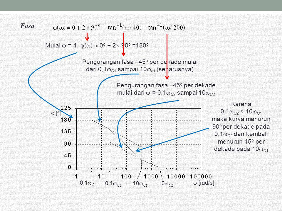 Fasa Mulai  = 1, ()  0o + 2 90o =180o