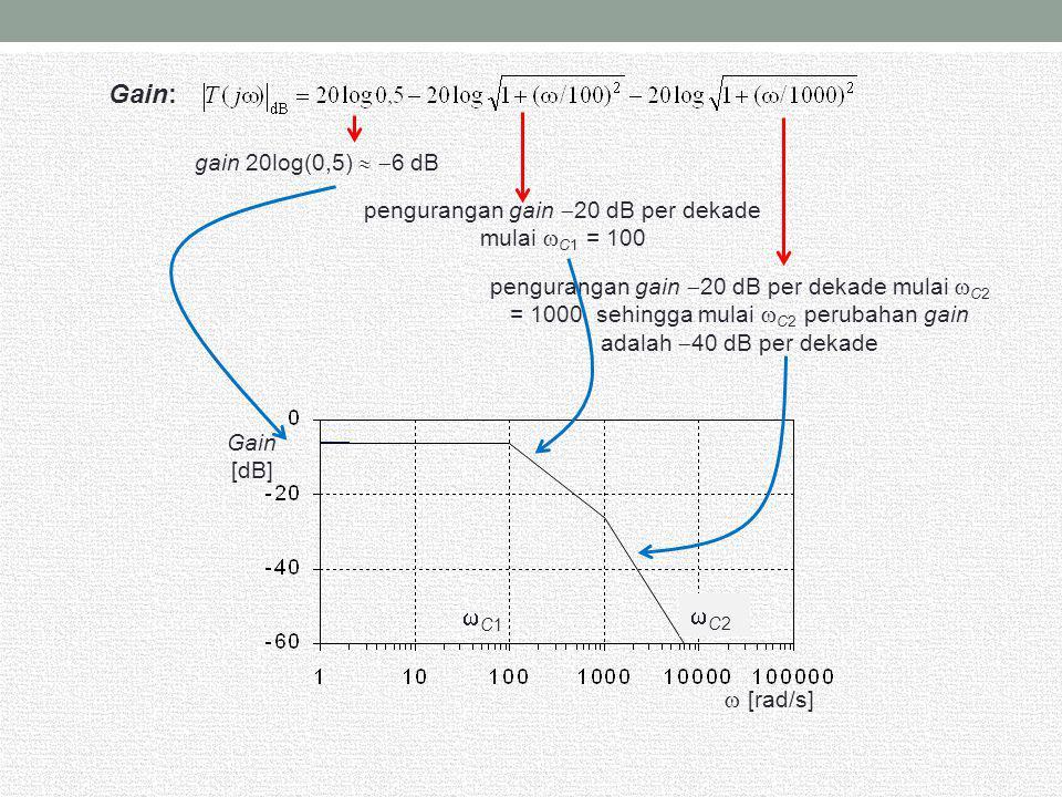 pengurangan gain 20 dB per dekade