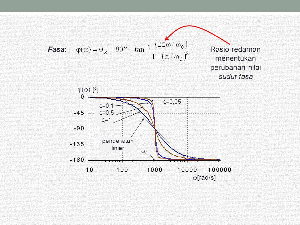 Rasio redaman menentukan perubahan nilai sudut fasa