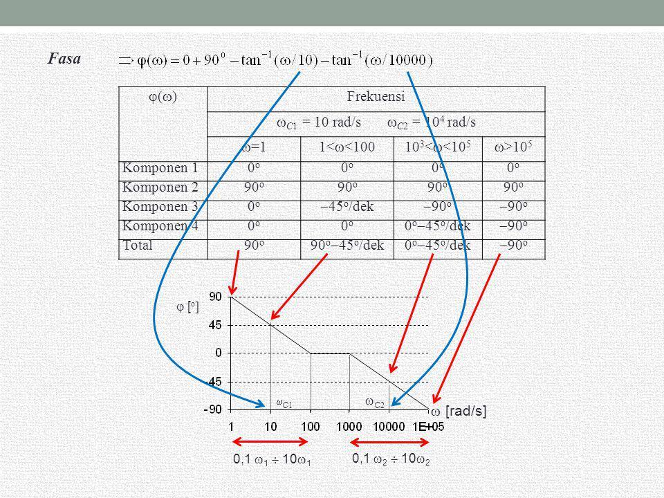 Fasa () Frekuensi C1 = 10 rad/s C2 = 104 rad/s =1 1<<100