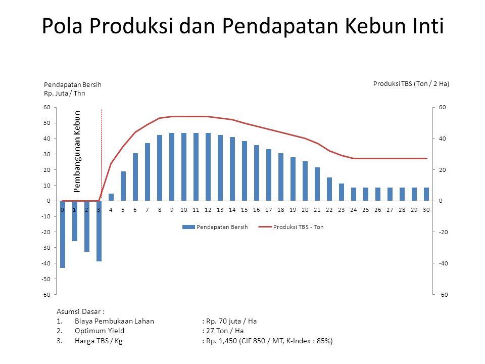 Pola Produksi dan Pendapatan Kebun Inti