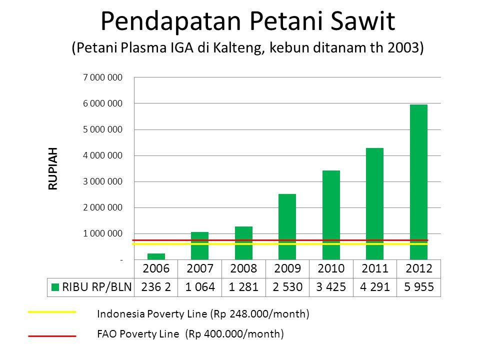 Pendapatan Petani Sawit