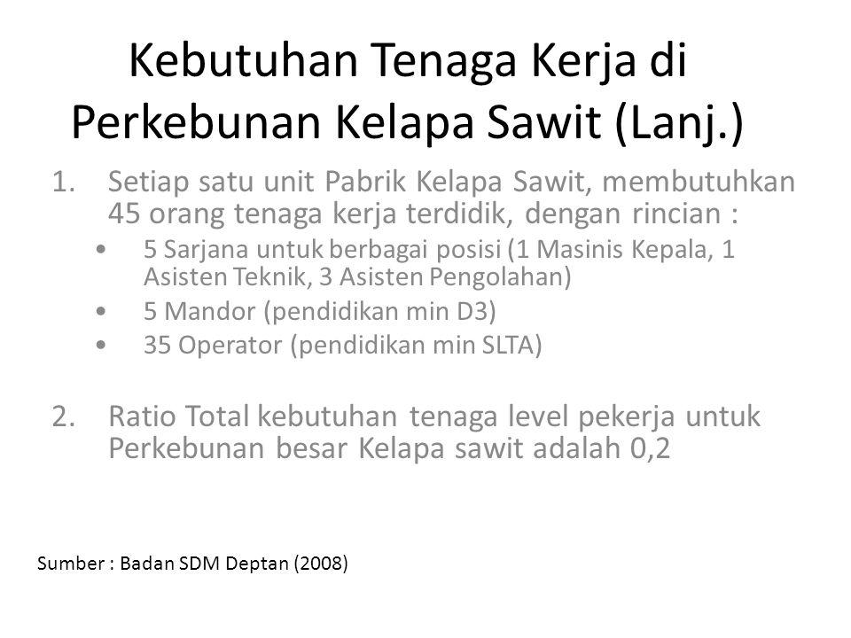 Kebutuhan Tenaga Kerja di Perkebunan Kelapa Sawit (Lanj.)