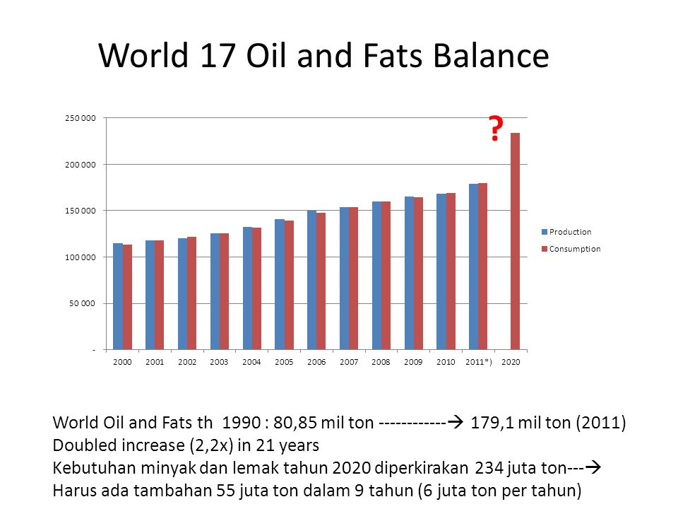 World 17 Oil and Fats Balance