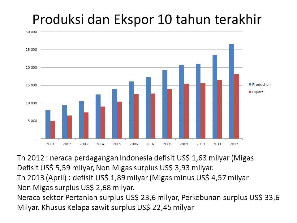 Produksi dan Ekspor 10 tahun terakhir