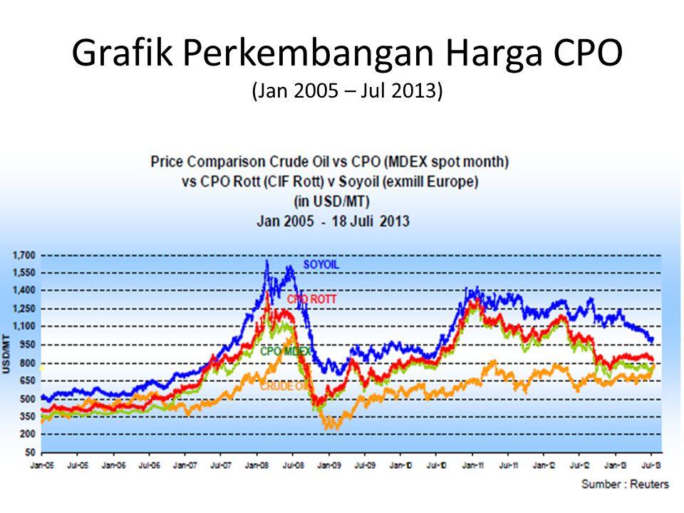 Grafik Perkembangan Harga CPO