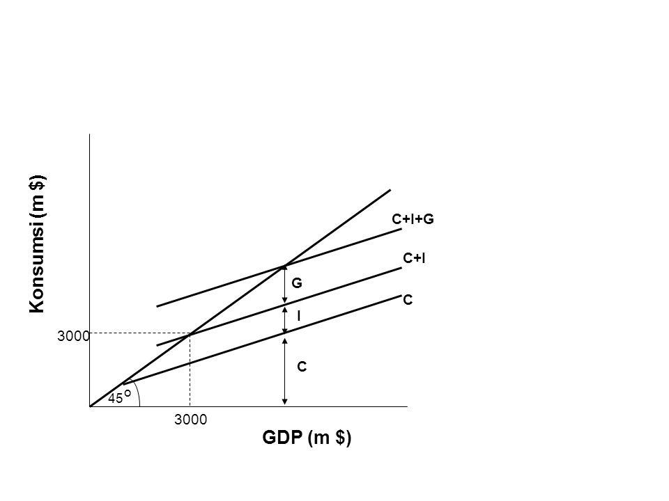 C+I+G Konsumsi (m $) C+I G C I 3000 C o 45 3000 GDP (m $)