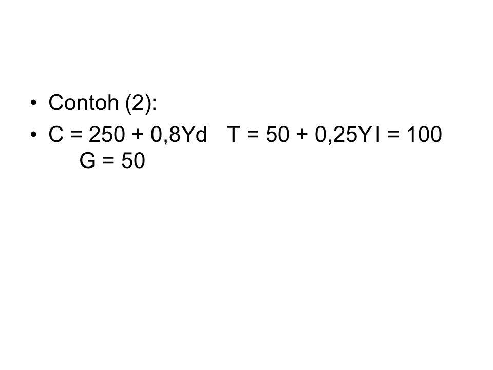 Contoh (2): C = 250 + 0,8Yd T = 50 + 0,25Y I = 100 G = 50
