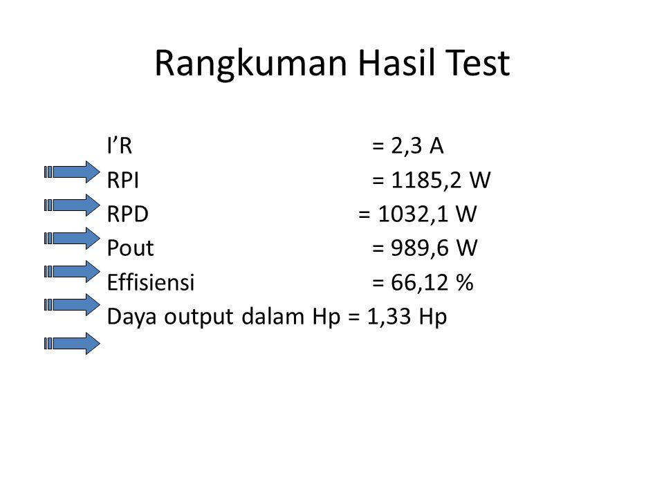 Rangkuman Hasil Test I'R = 2,3 A RPI = 1185,2 W RPD = 1032,1 W