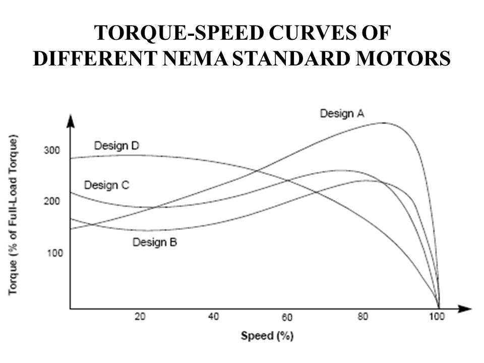 TORQUE-SPEED CURVES OF DIFFERENT NEMA STANDARD MOTORS