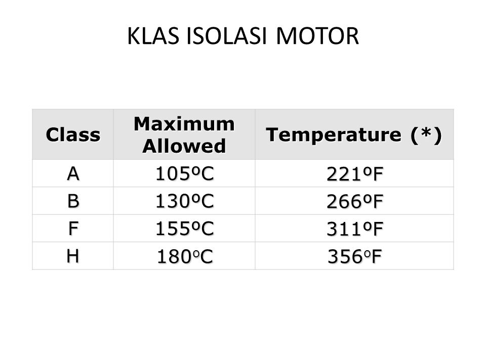 KLAS ISOLASI MOTOR Class Maximum Allowed Temperature (*) A 105ºC 221ºF