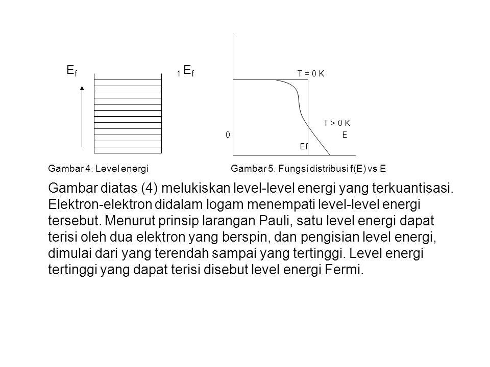 Gambar 4. Level energi Gambar 5. Fungsi distribusi f(E) vs E