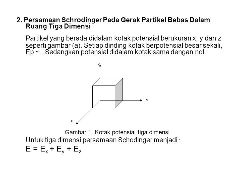 2. Persamaan Schrodinger Pada Gerak Partikel Bebas Dalam Ruang Tiga Dimensi