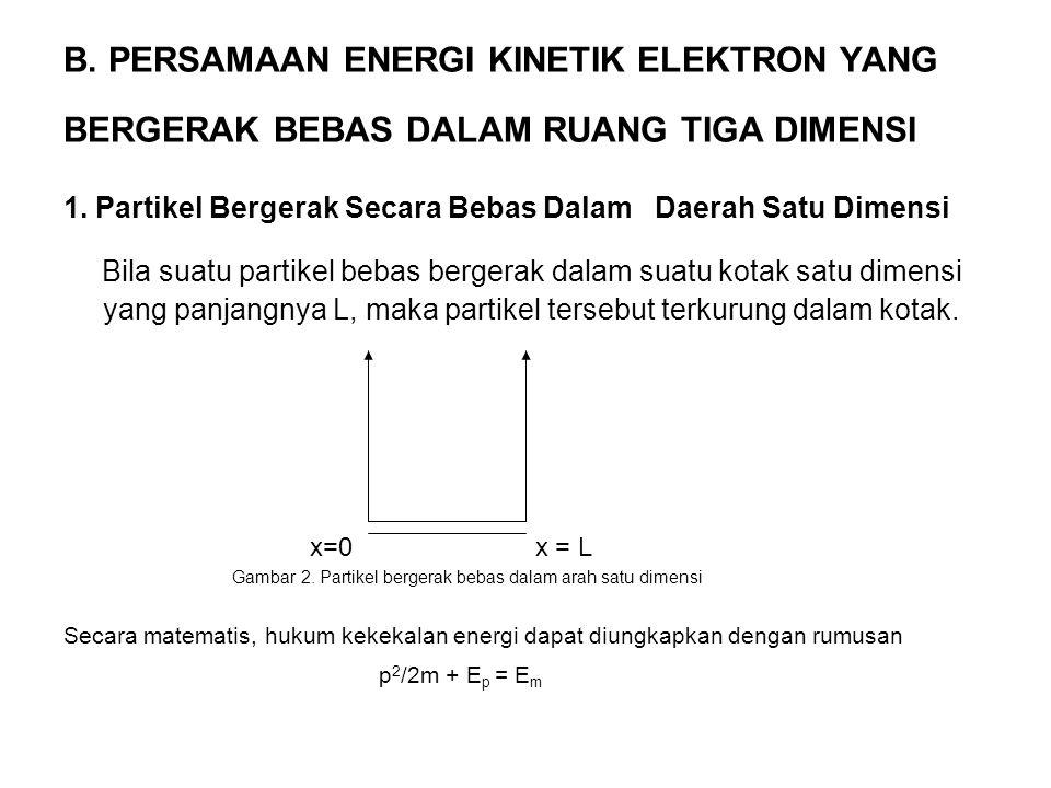 B. PERSAMAAN ENERGI KINETIK ELEKTRON YANG BERGERAK BEBAS DALAM RUANG TIGA DIMENSI