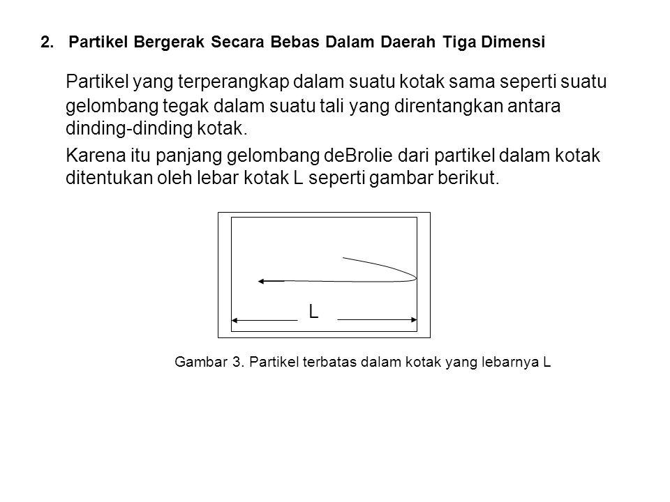 2. Partikel Bergerak Secara Bebas Dalam Daerah Tiga Dimensi