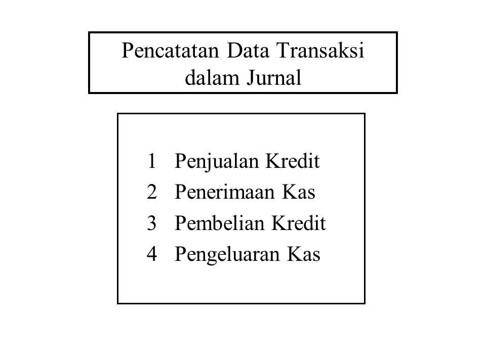 Pencatatan Data Transaksi dalam Jurnal