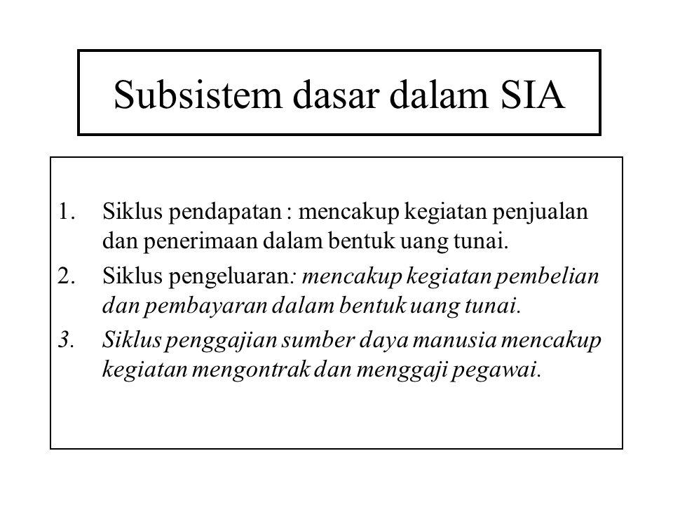 Subsistem dasar dalam SIA