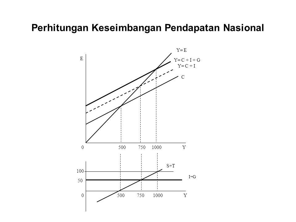 Perhitungan Keseimbangan Pendapatan Nasional