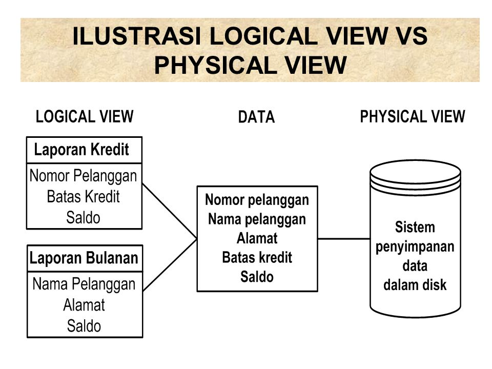 ILUSTRASI LOGICAL VIEW VS PHYSICAL VIEW