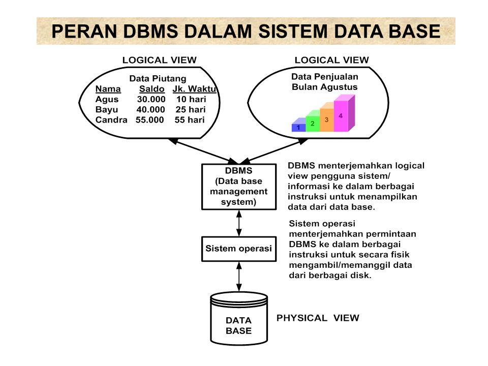 PERAN DBMS DALAM SISTEM DATA BASE
