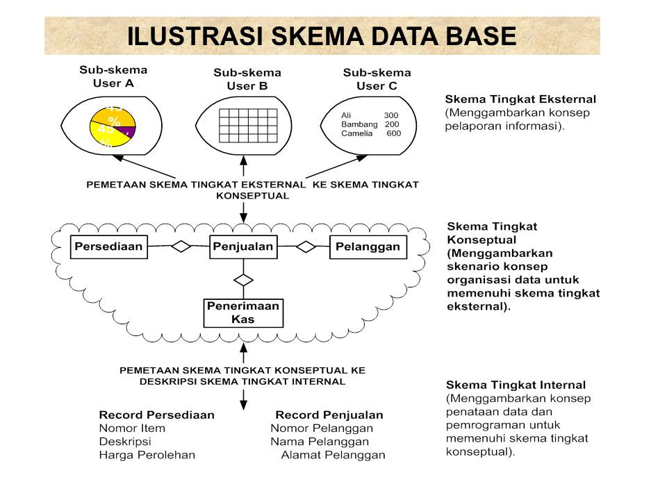 ILUSTRASI SKEMA DATA BASE