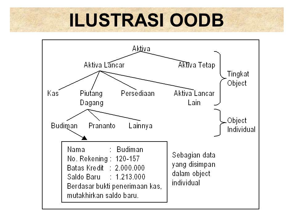ILUSTRASI OODB