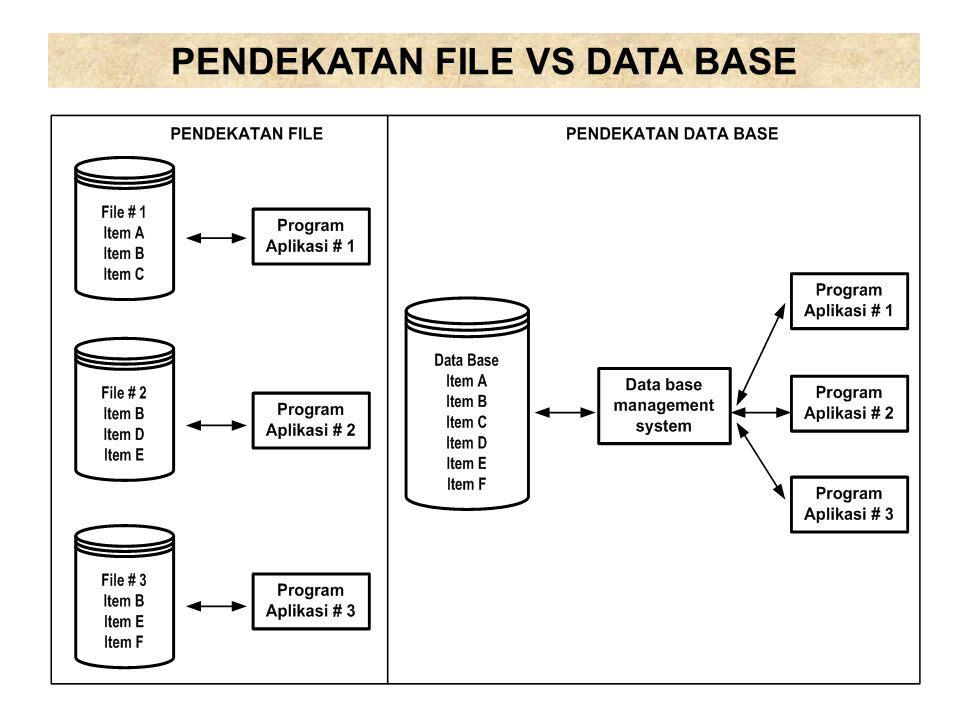 PENDEKATAN FILE VS DATA BASE