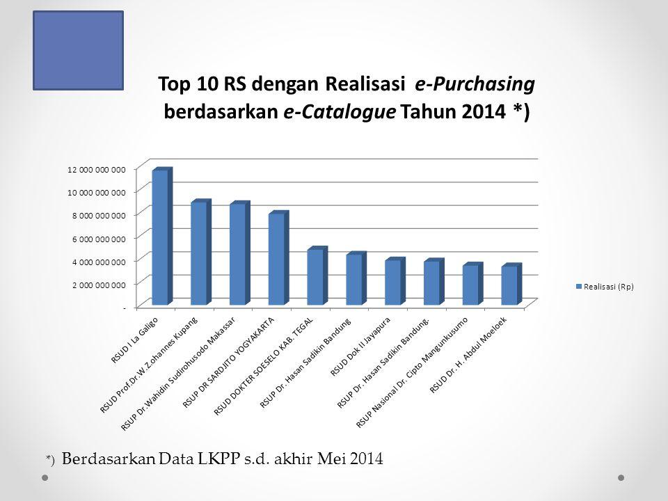 *) Berdasarkan Data LKPP s.d. akhir Mei 2014