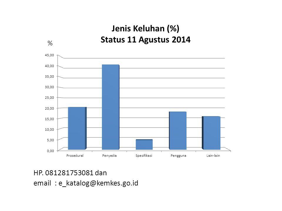 Jenis Keluhan (%) Status 11 Agustus 2014