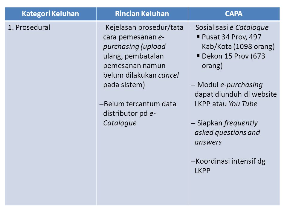 Kategori Keluhan Rincian Keluhan. CAPA. 1. Prosedural.