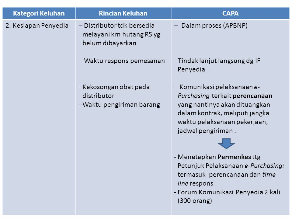 Kategori Keluhan Rincian Keluhan. CAPA. 2. Kesiapan Penyedia. Distributor tdk bersedia melayani krn hutang RS yg belum dibayarkan.