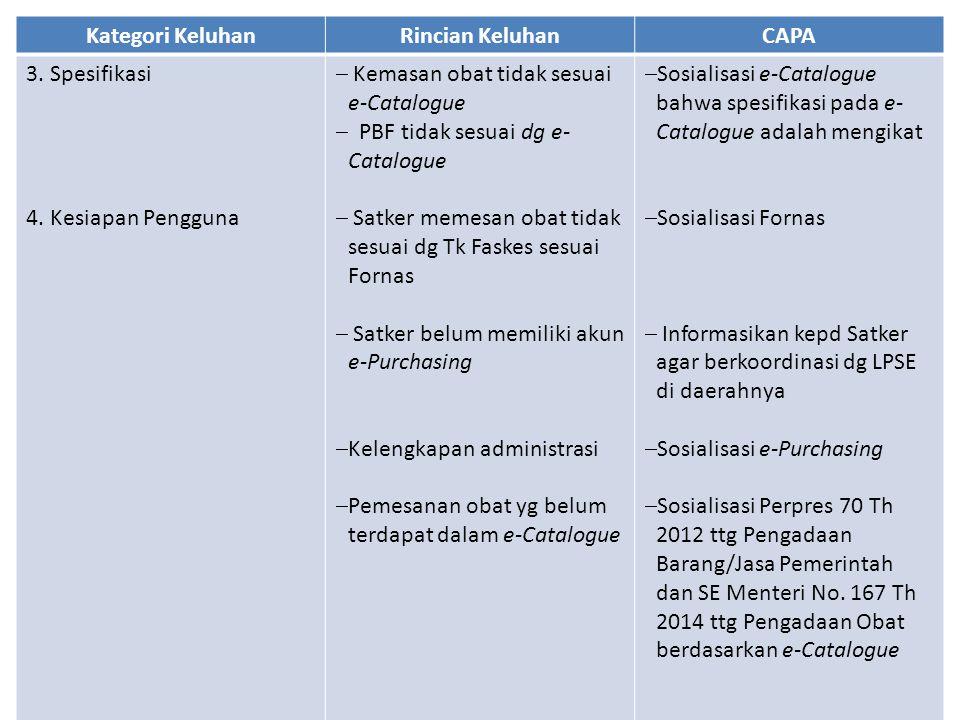 Kategori Keluhan Rincian Keluhan. CAPA. 3. Spesifikasi. 4. Kesiapan Pengguna. Kemasan obat tidak sesuai e-Catalogue.