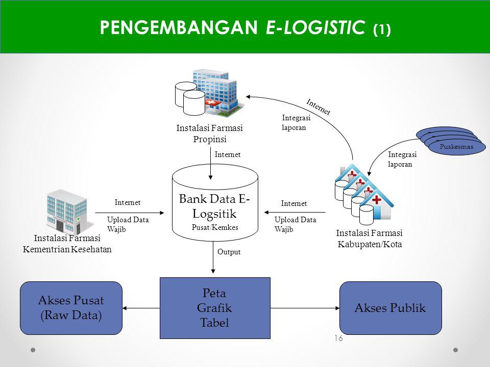 PENGEMBANGAN E-LOGISTIC (1)