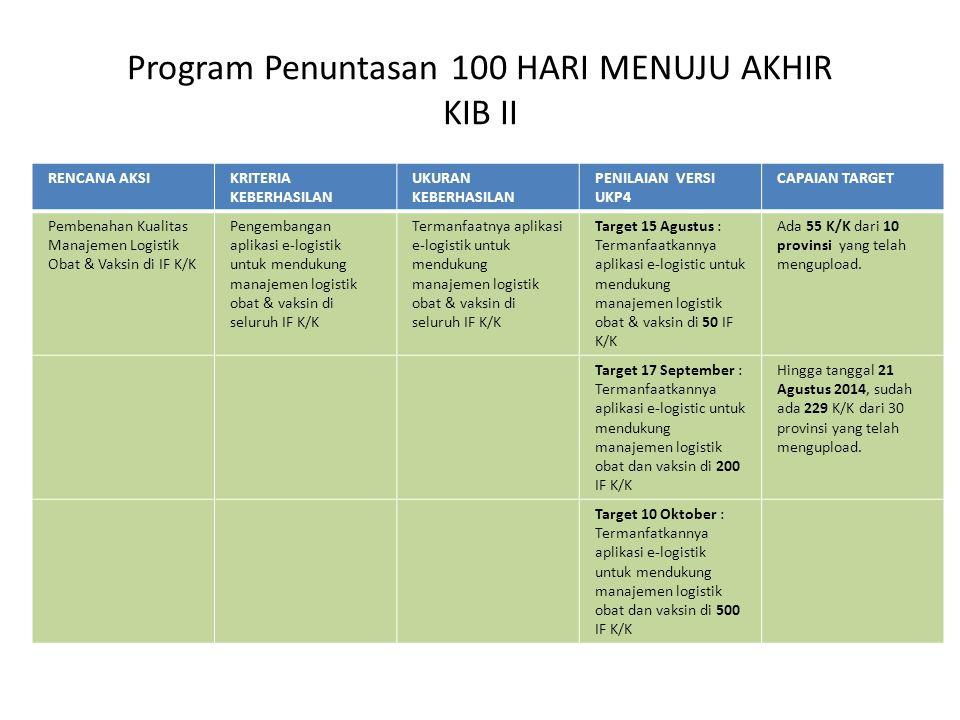 Program Penuntasan 100 HARI MENUJU AKHIR KIB II