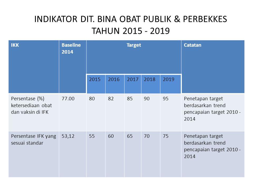 INDIKATOR DIT. BINA OBAT PUBLIK & PERBEKKES TAHUN 2015 - 2019