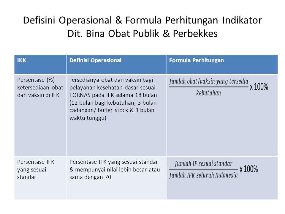 Defisini Operasional & Formula Perhitungan Indikator Dit