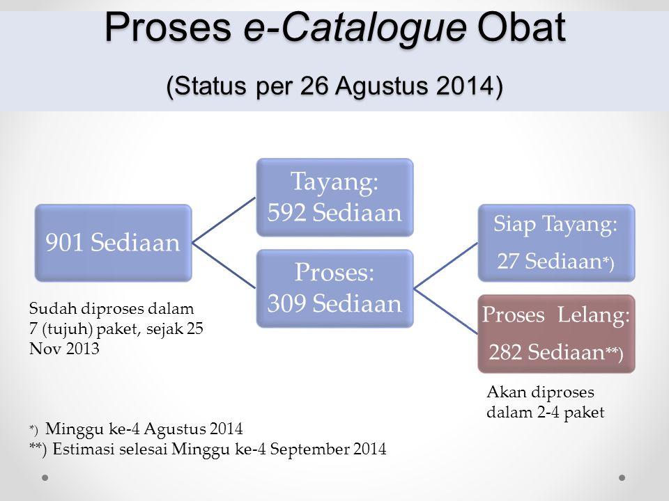 Proses e-Catalogue Obat (Status per 26 Agustus 2014)