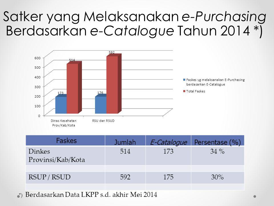 Satker yang Melaksanakan e-Purchasing Berdasarkan e-Catalogue Tahun 2014 *)